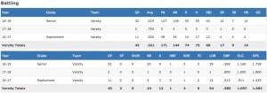 FireShot Capture 022 - Bobby Witt Jr.'s (Colleyville, TX) Baseball Stats - MaxPreps_ - www.maxpreps.com