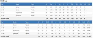 FireShot Capture 025 - CJ Abrams' (Roswell, GA) Baseball Stats - MaxPreps - www.maxpreps.com