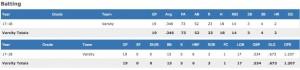 FireShot Capture 026 - Riley Greene's (Oviedo, FL) Baseball Stats - MaxPreps - www.maxpreps.com