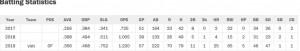 FireShot Capture 046 - JJ Bleday - Vanderbilt baseball stats - D1baseball.com - d1baseball.com
